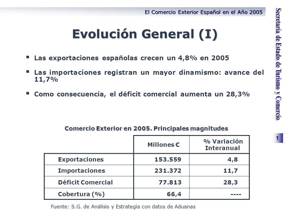 1 El Comercio Exterior Español en el Año 2005 Evolución General (I) Las exportaciones españolas crecen un 4,8% en 2005 Las importaciones registran un