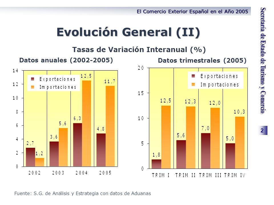 2 El Comercio Exterior Español en el Año 2005 Evolución General (II) Tasas de Variación Interanual (%) Fuente: S.G. de Análisis y Estrategia con datos