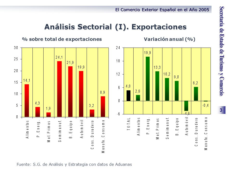 3 El Comercio Exterior Español en el Año 2005 Análisis Sectorial (I). Exportaciones % sobre total de exportacionesVariación anual (%) Fuente: S.G. de