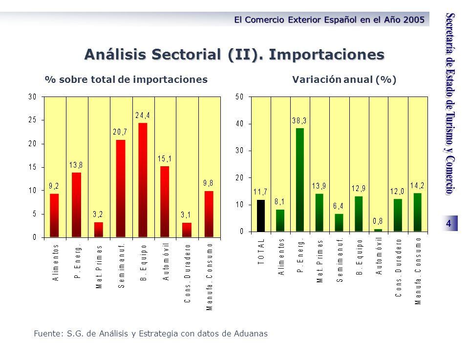 4 El Comercio Exterior Español en el Año 2005 Análisis Sectorial (II). Importaciones % sobre total de importacionesVariación anual (%) Fuente: S.G. de