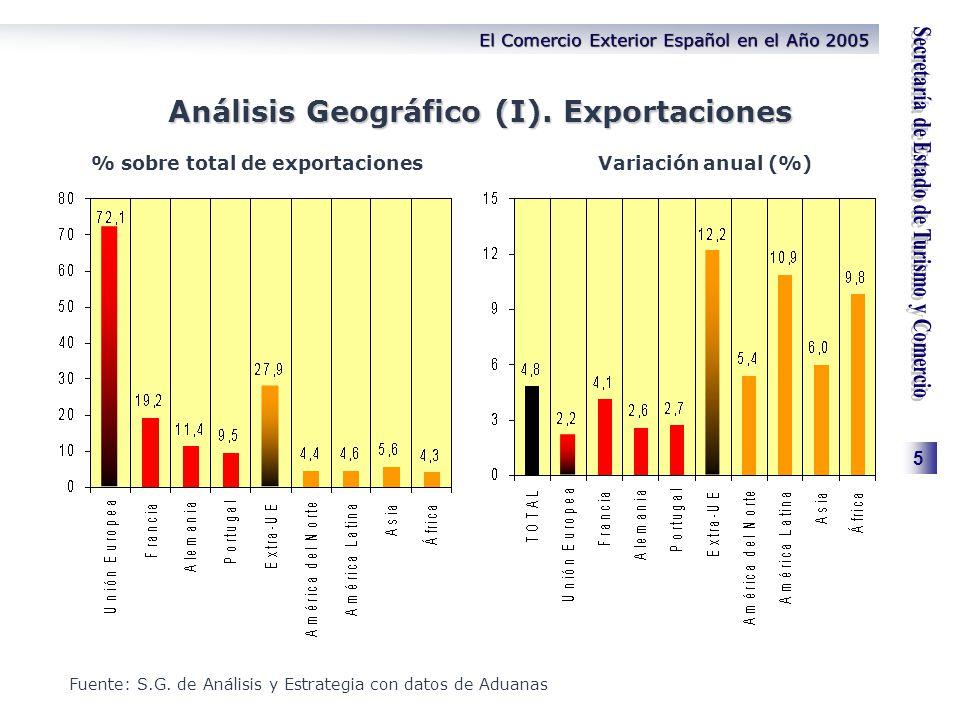 5 El Comercio Exterior Español en el Año 2005 Análisis Geográfico (I). Exportaciones % sobre total de exportacionesVariación anual (%) Fuente: S.G. de