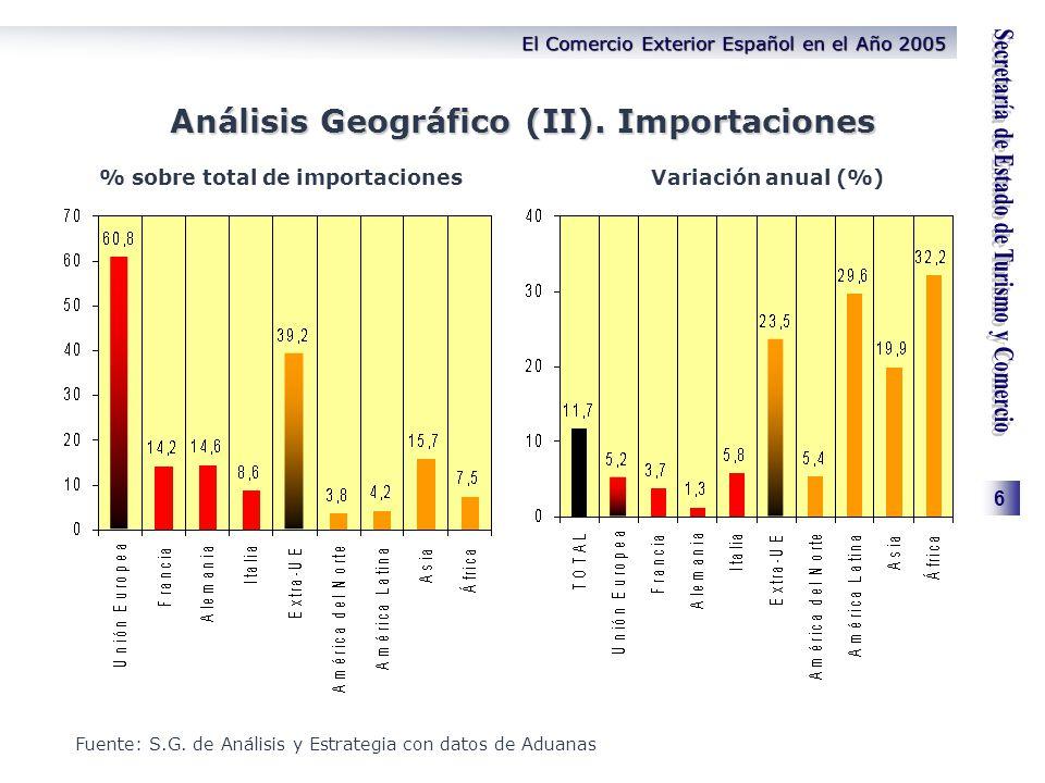 6 El Comercio Exterior Español en el Año 2005 Análisis Geográfico (II). Importaciones % sobre total de importacionesVariación anual (%) Fuente: S.G. d