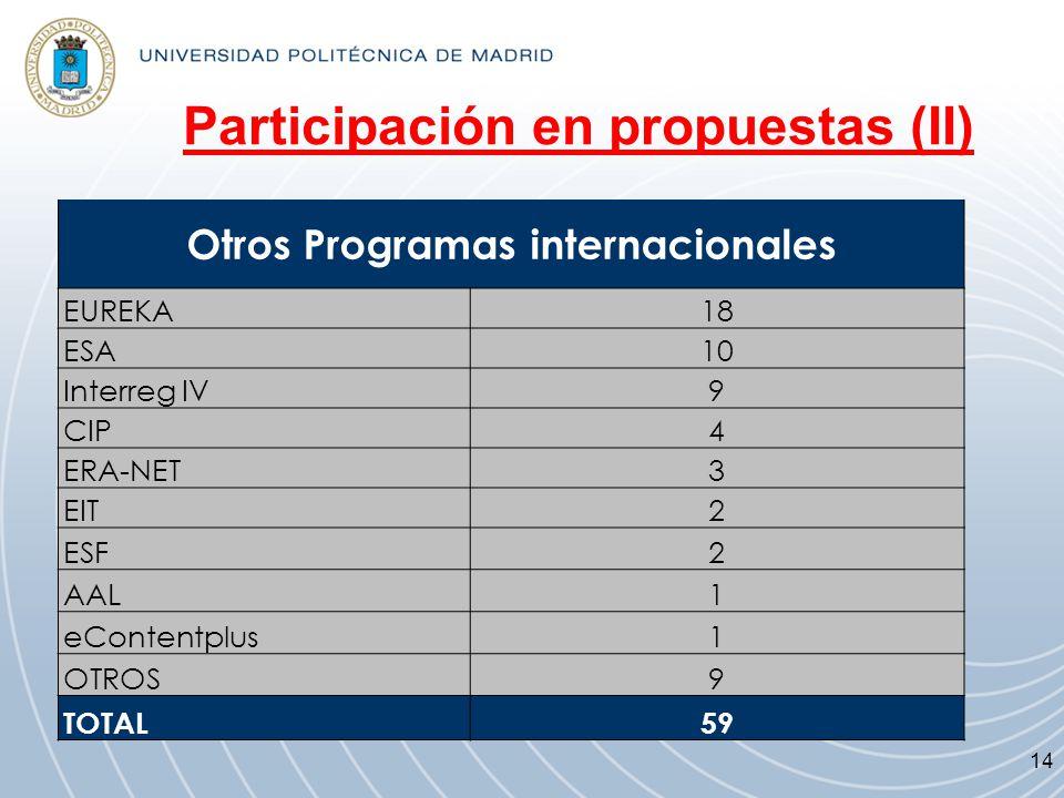 Participación en propuestas (II) Otros Programas internacionales EUREKA18 ESA10 Interreg IV9 CIP4 ERA-NET3 EIT2 ESF2 AAL1 eContentplus1 OTROS9 TOTAL59