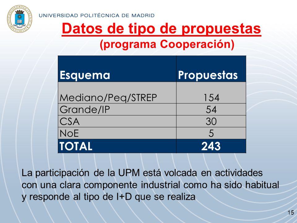 Datos de tipo de propuestas (programa Cooperación) EsquemaPropuestas Mediano/Peq/STREP154 Grande/IP54 CSA30 NoE5 TOTAL243 La participación de la UPM e