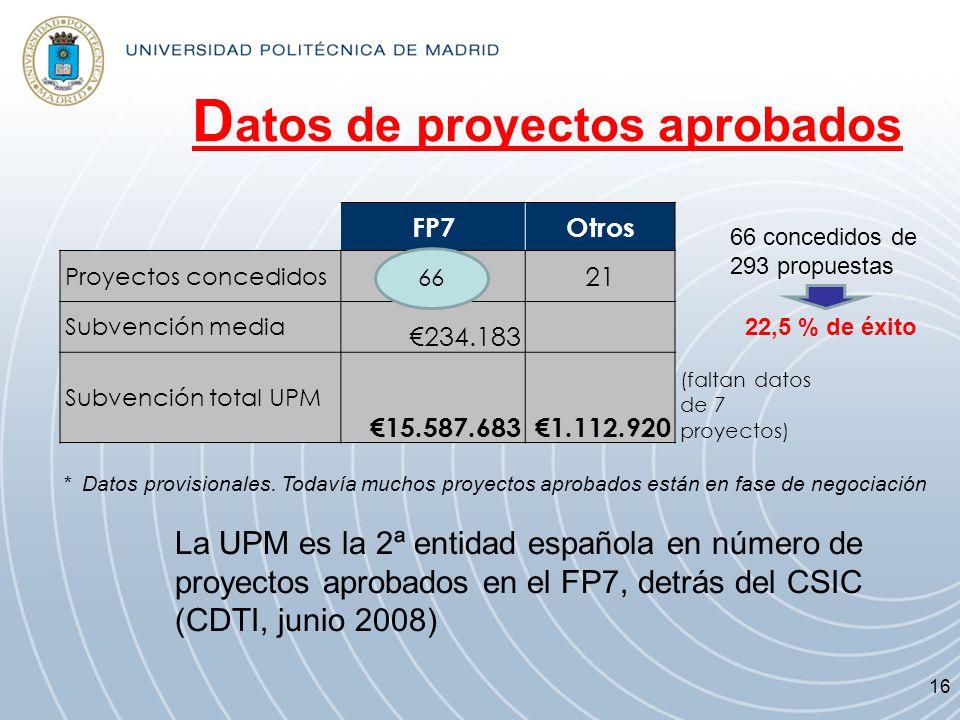 D atos de proyectos aprobados * Datos provisionales. Todavía muchos proyectos aprobados están en fase de negociación FP7Otros Proyectos concedidos 662