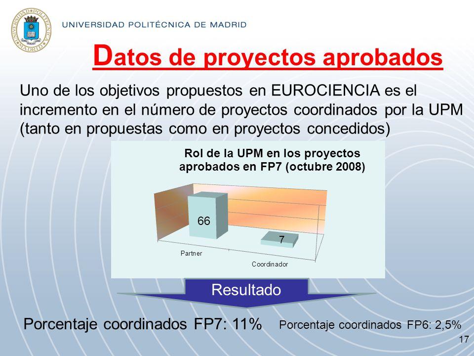 Porcentaje coordinados FP6: 2,5% Porcentaje coordinados FP7: 11% D atos de proyectos aprobados Uno de los objetivos propuestos en EUROCIENCIA es el in