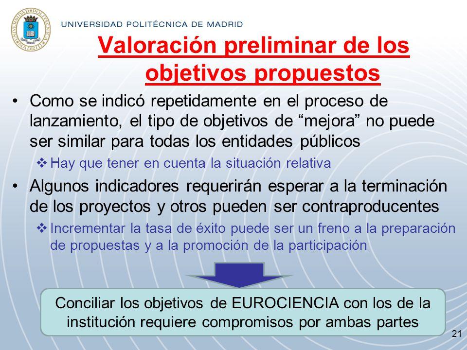 Valoración preliminar de los objetivos propuestos Como se indicó repetidamente en el proceso de lanzamiento, el tipo de objetivos de mejora no puede s