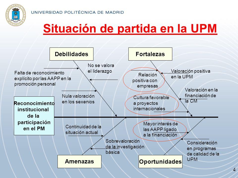 Situación de partida en la UPM Reconocimiento institucional de la participación en el PM Debilidades Oportunidades Amenazas Fortalezas Falta de recono