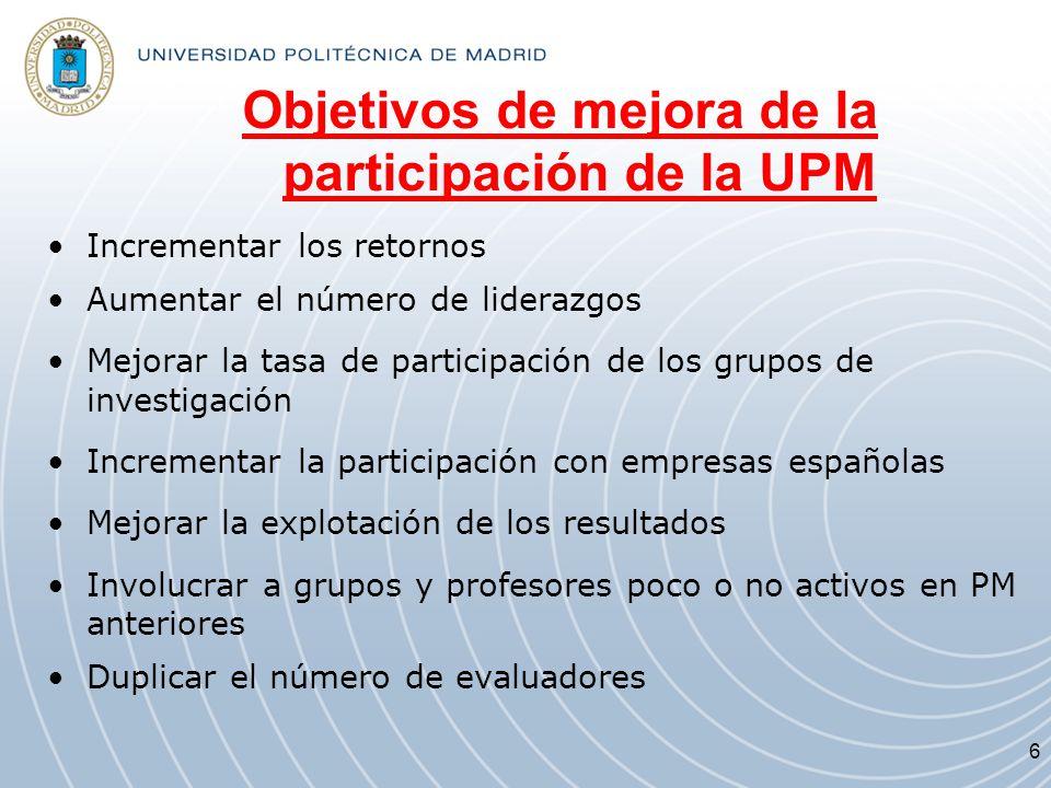 Objetivos de mejora de la participación de la UPM Incrementar los retornos Aumentar el número de liderazgos Mejorar la tasa de participación de los gr