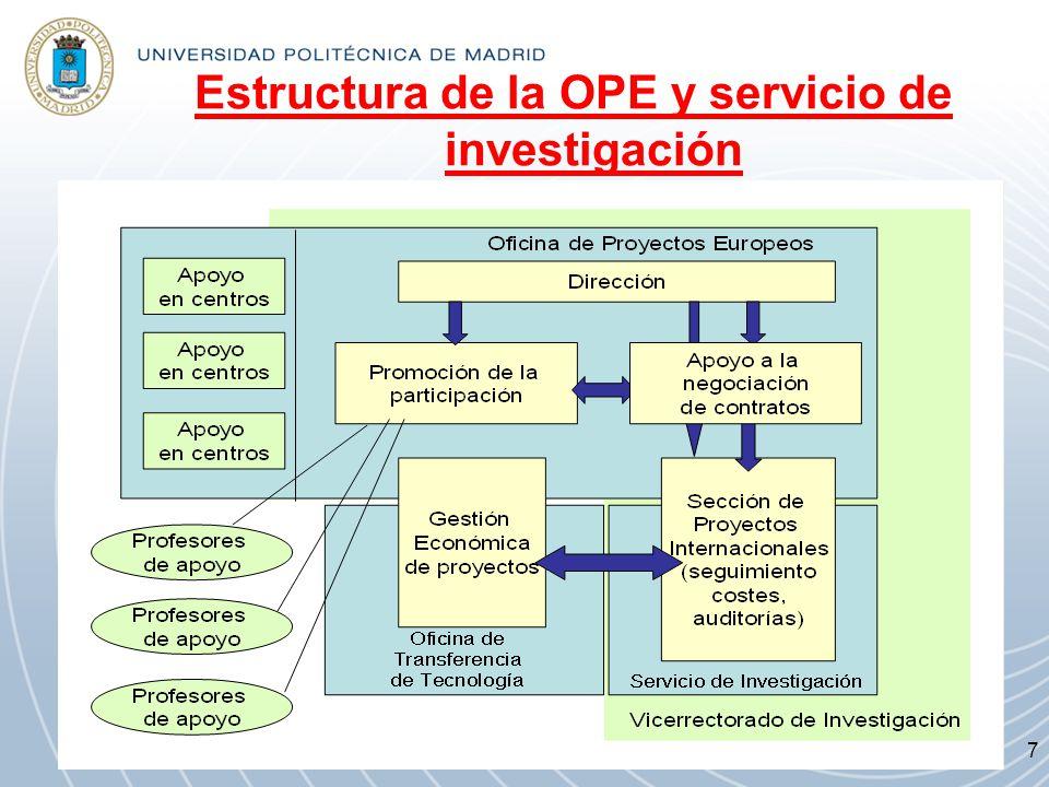 Estructura de la OPE y servicio de investigación 7