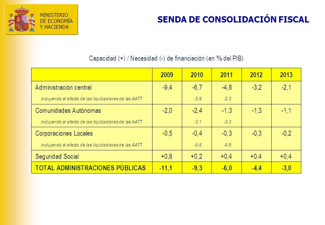 MINISTERIO DE ECONOMÍA Y HACIENDA MINISTERIO DE ECONOMÍA Y HACIENDA Evolución de la necesidad de financiación de las Administraciones Públicas (PDE) El conjunto de las AA.PP.