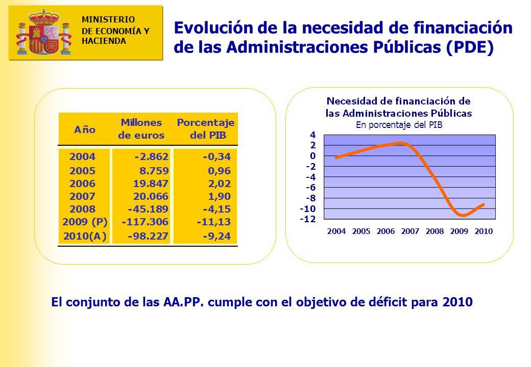 MINISTERIO DE ECONOMÍA Y HACIENDA 2010: CUMPLIMIENTO DEL OBJETIVO DE REDUCCIÓN GLOBAL DEL DÉFCIT