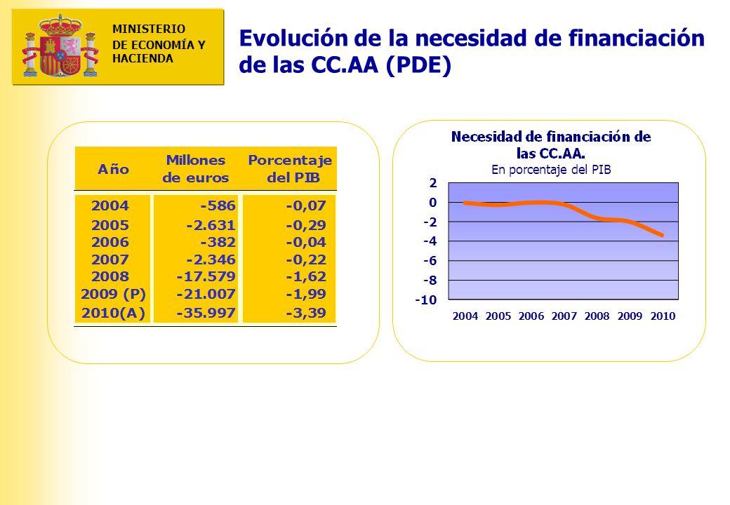 MINISTERIO DE ECONOMÍA Y HACIENDA MINISTERIO DE ECONOMÍA Y HACIENDA Evolución de la necesidad de financiación de las CC.AA (PDE)