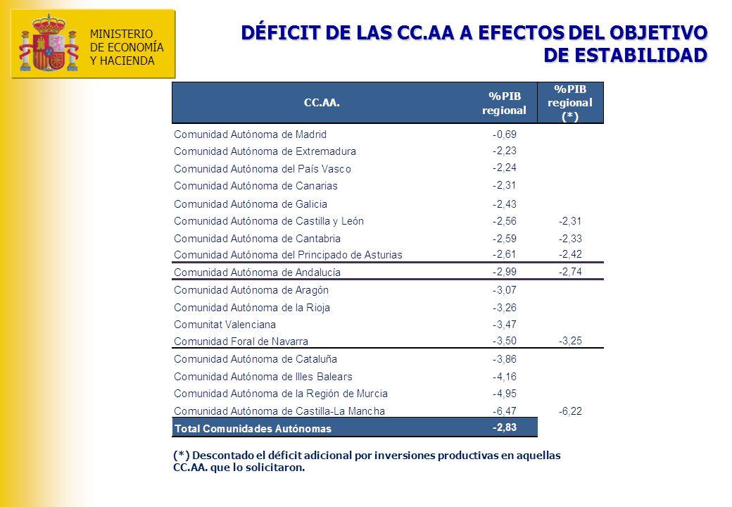 MINISTERIO DE ECONOMÍA Y HACIENDA DÉFICIT DE LAS CC.AA A EFECTOS DEL OBJETIVO DE ESTABILIDAD (*) Descontado el déficit adicional por inversiones productivas en aquellas CC.AA.