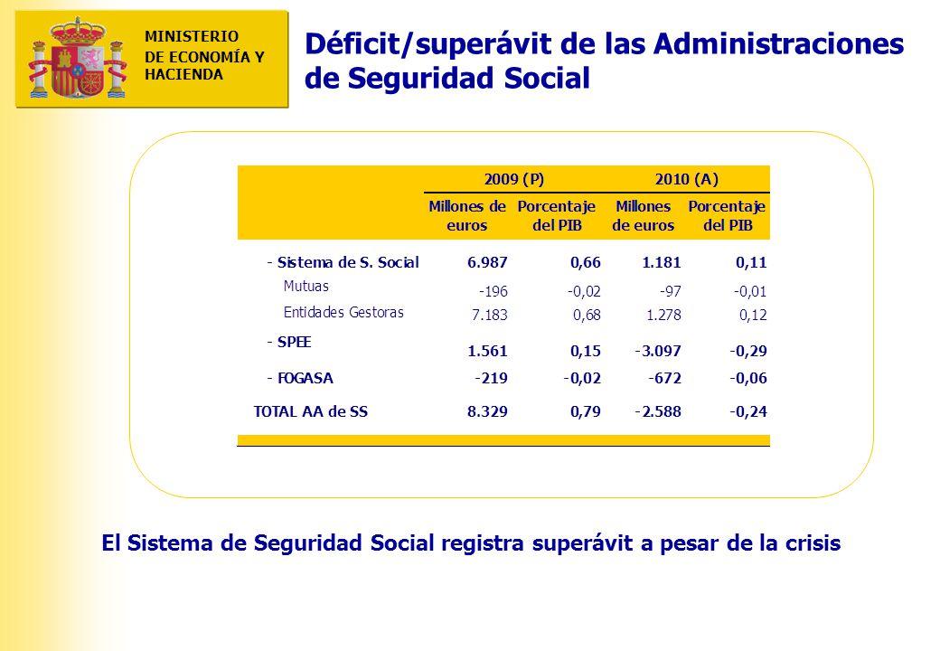 MINISTERIO DE ECONOMÍA Y HACIENDA MINISTERIO DE ECONOMÍA Y HACIENDA Déficit/superávit de las Administraciones de Seguridad Social El Sistema de Seguridad Social registra superávit a pesar de la crisis