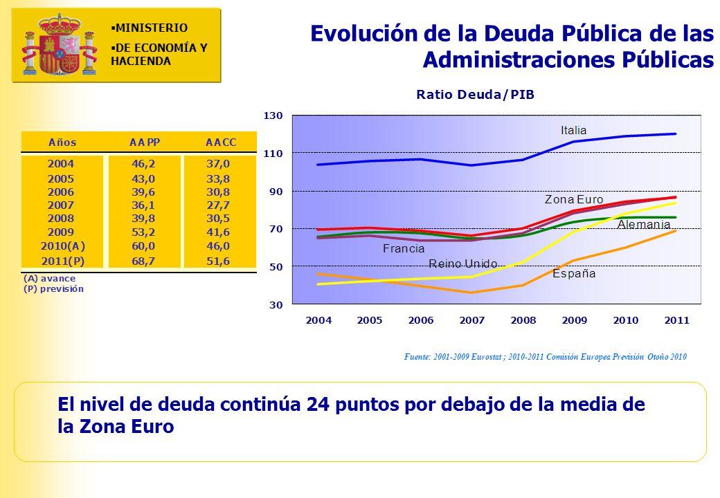 MINISTERIO DE ECONOMÍA Y HACIENDA MINISTERIO DE ECONOMÍA Y HACIENDA Evolución de la Deuda Pública de las Administraciones Públicas Fuente: 2001-2009 Eurostat ; 2010-2011 Comisión Europea Previsión Otoño 2010 El nivel de deuda continúa 24 puntos por debajo de la media de la Zona Euro