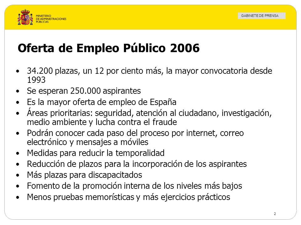 GABINETE DE PRENSA 2 Oferta de Empleo Público 2006 34.200 plazas, un 12 por ciento más, la mayor convocatoria desde 1993 Se esperan 250.000 aspirantes
