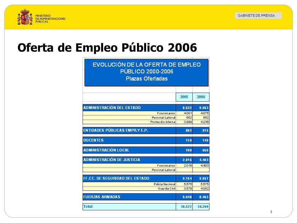 GABINETE DE PRENSA 3 Oferta de Empleo Público 2006