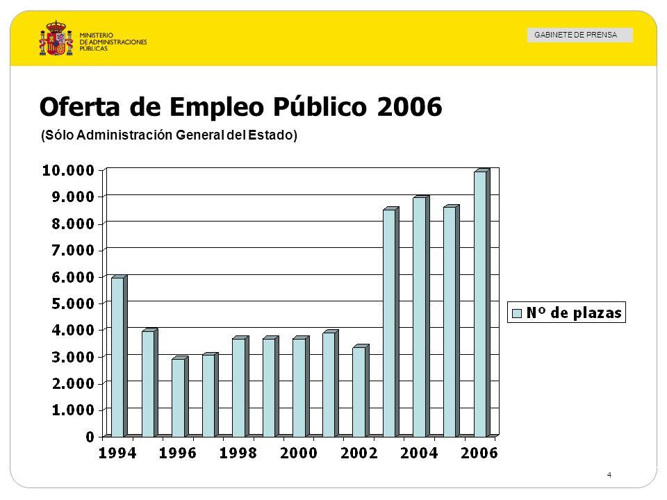 GABINETE DE PRENSA 4 Oferta de Empleo Público 2006 (Sólo Administración General del Estado)