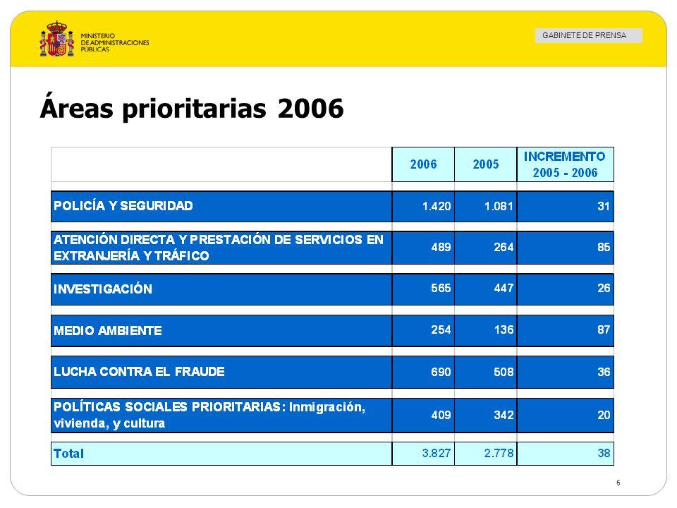GABINETE DE PRENSA 6 Áreas prioritarias 2006