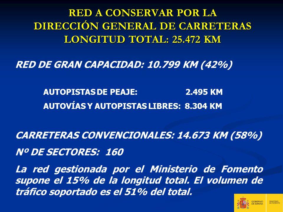 RED A CONSERVAR POR LA DIRECCIÓN GENERAL DE CARRETERAS LONGITUD TOTAL: 25.472 KM RED DE GRAN CAPACIDAD: 10.799 KM (42%) AUTOPISTAS DE PEAJE: 2.495 KM