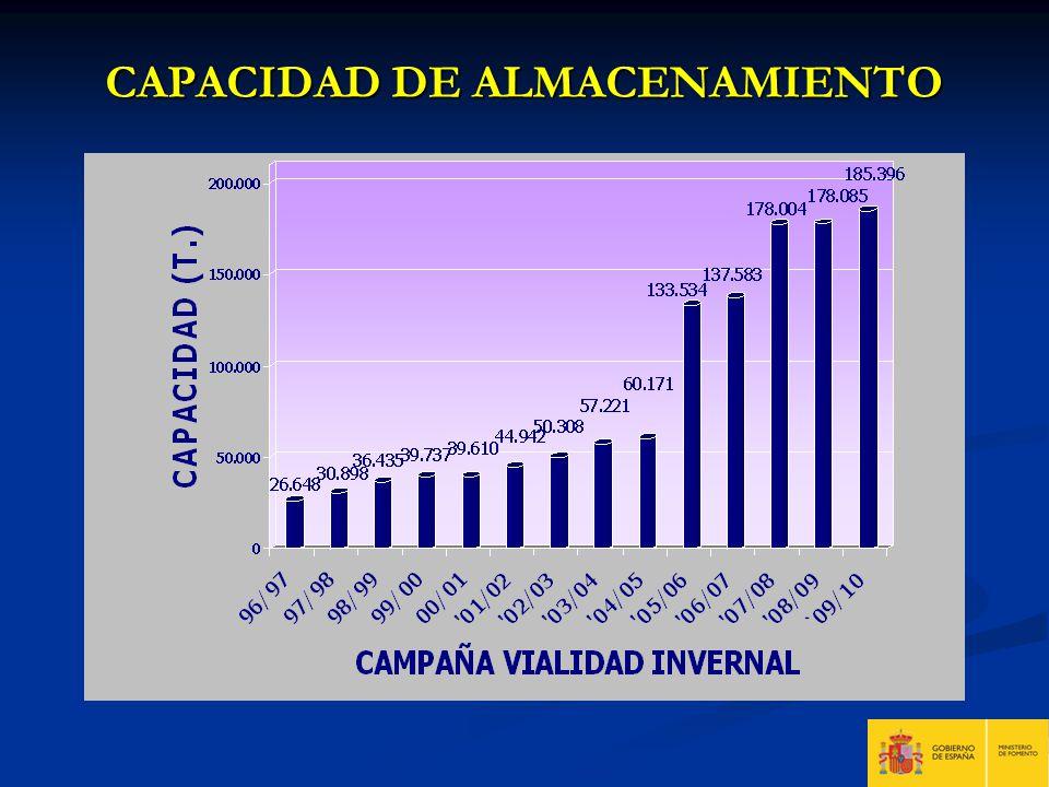 CAPACIDAD DE ALMACENAMIENTO