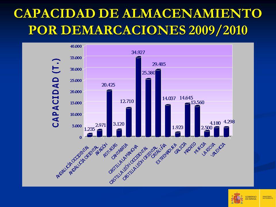 CAPACIDAD DE ALMACENAMIENTO POR DEMARCACIONES 2009/2010