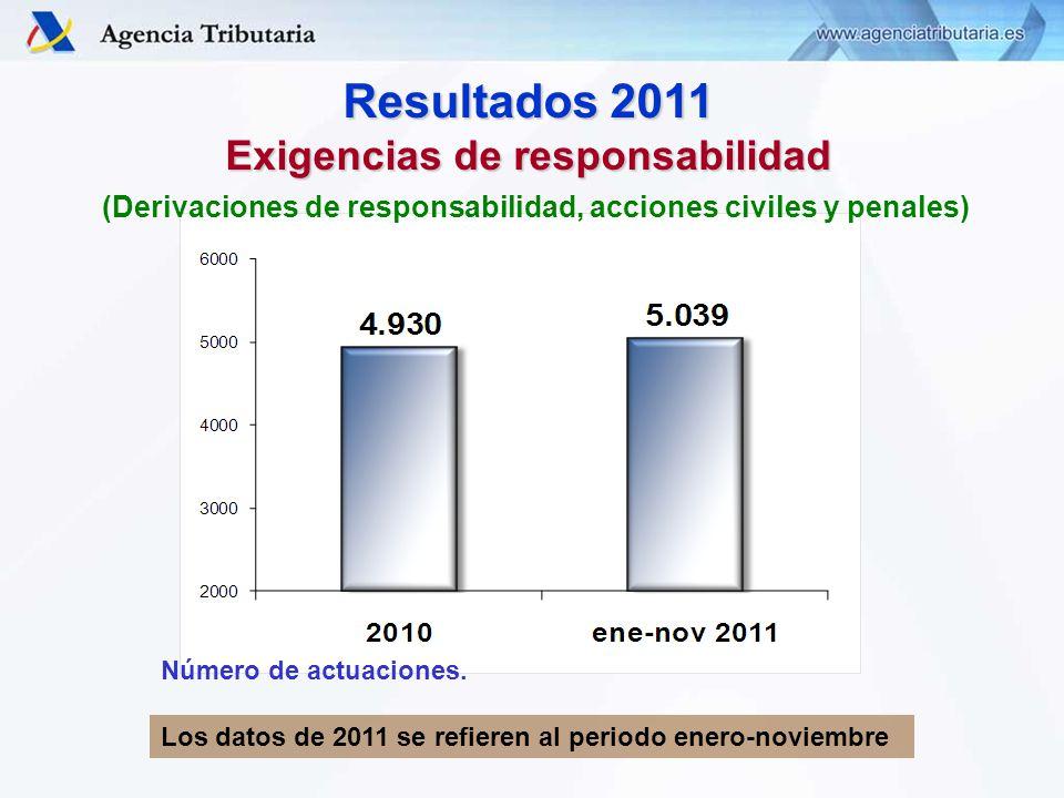 Resultados 2011 Exigencias de responsabilidad Número de actuaciones.