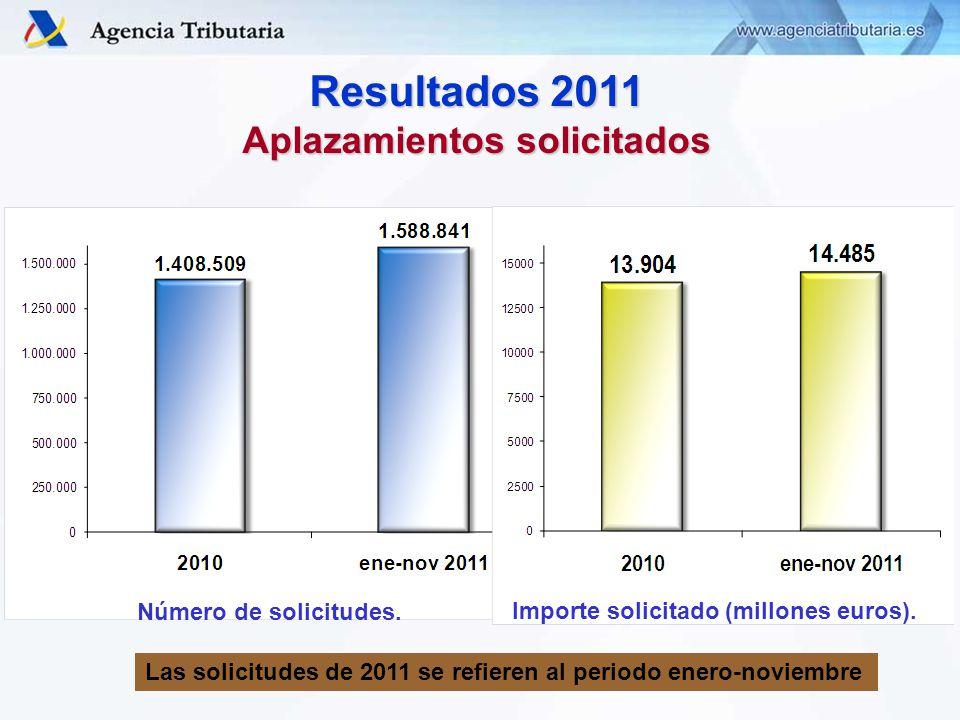 Resultados 2011 Aplazamientos solicitados Número de solicitudes.