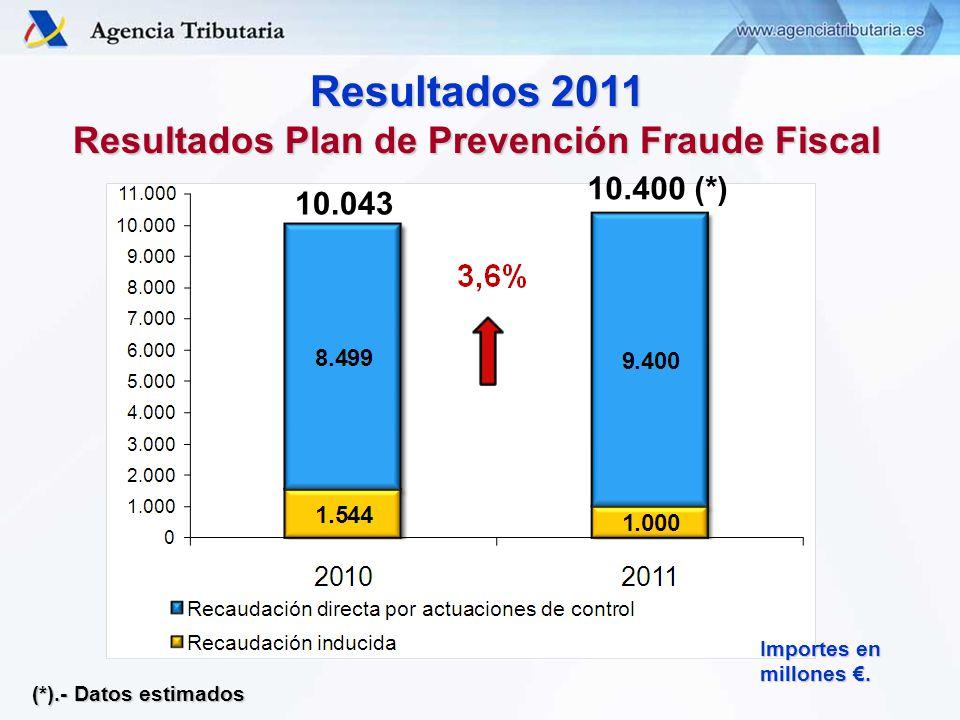Resultados 2011 Resultados Plan de Prevención Fraude Fiscal Importes en millones.