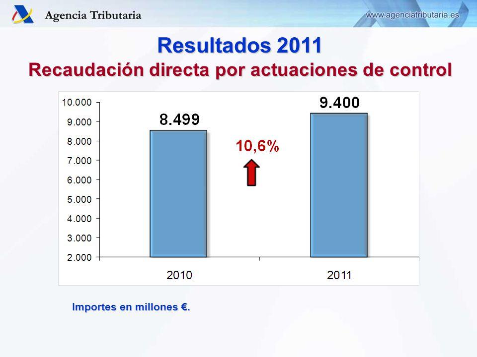 Resultados 2011 Recaudación directa por actuaciones de control Importes en millones.