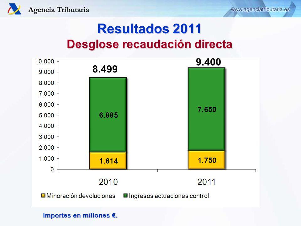 Resultados 2011 Desglose recaudación directa Importes en millones. 9.400 8.499