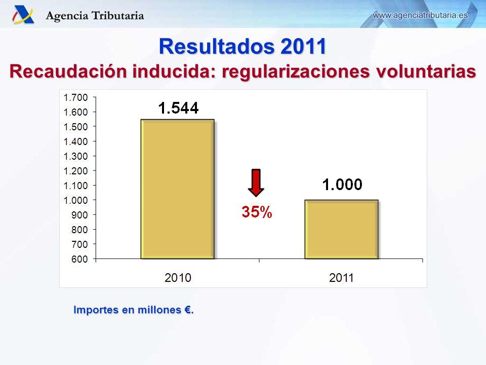 Resultados 2011 Recaudación inducida: regularizaciones voluntarias Importes en millones.