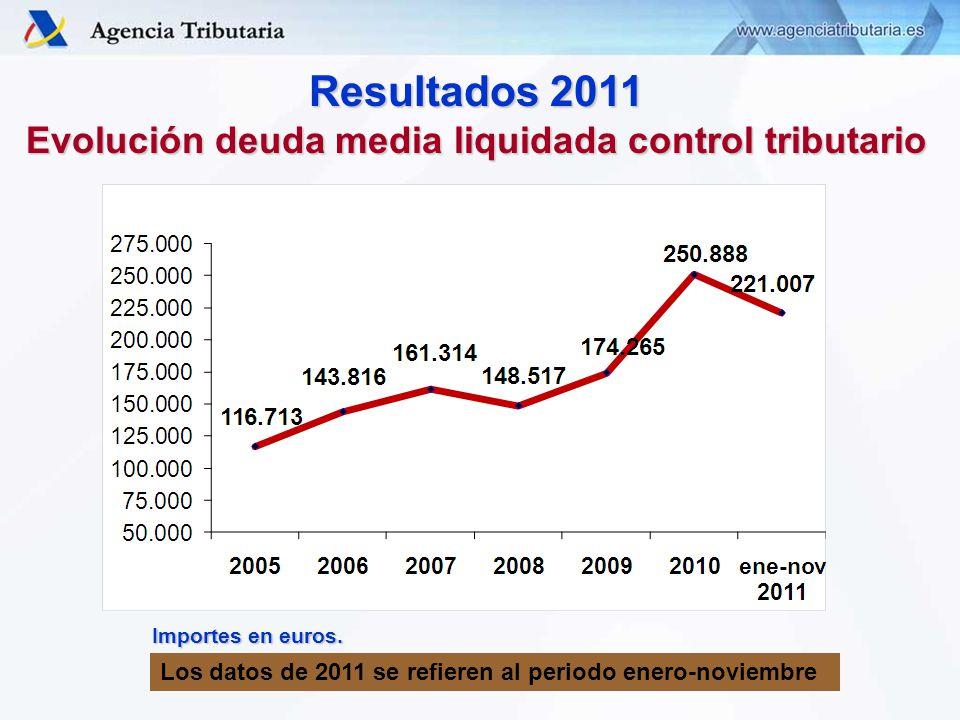 Resultados 2011 Evolución deuda media liquidada control tributario Importes en euros.