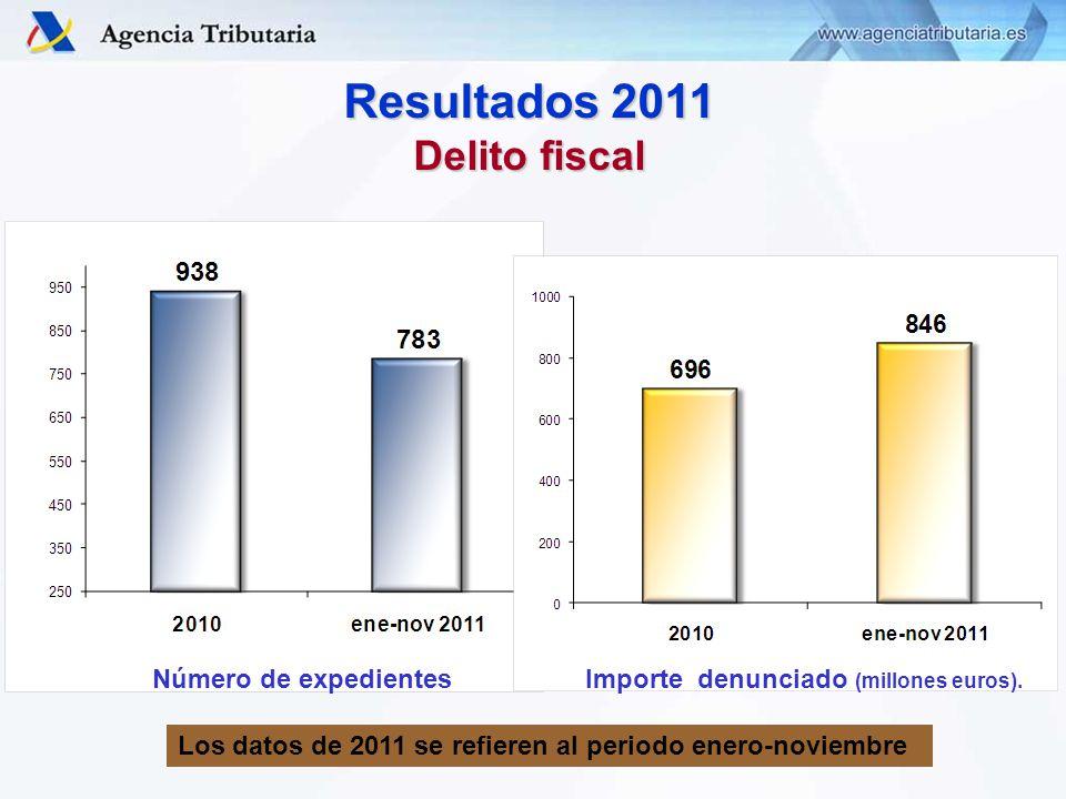 Resultados 2011 Delito fiscal Número de expedientesImporte denunciado (millones euros).