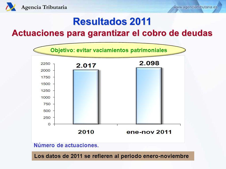 Resultados 2011 Actuaciones para garantizar el cobro de deudas Número de actuaciones.