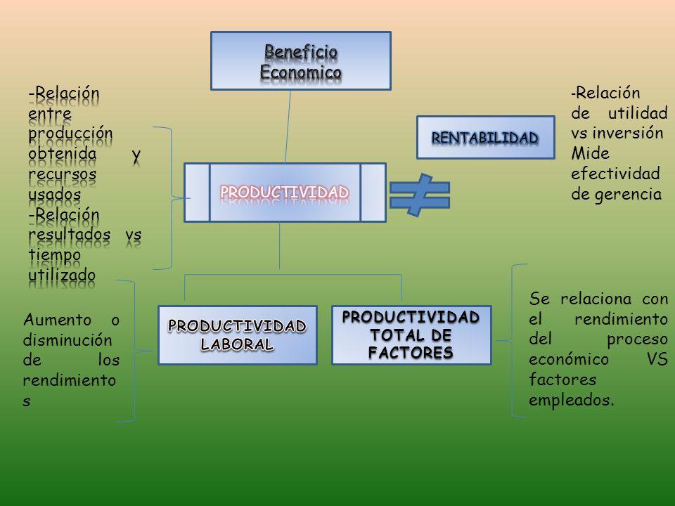 PRODUCTIVIDAD TOTAL DE FACTORES Aumento o disminución de los rendimiento s Se relaciona con el rendimiento del proceso económico VS factores empleados.