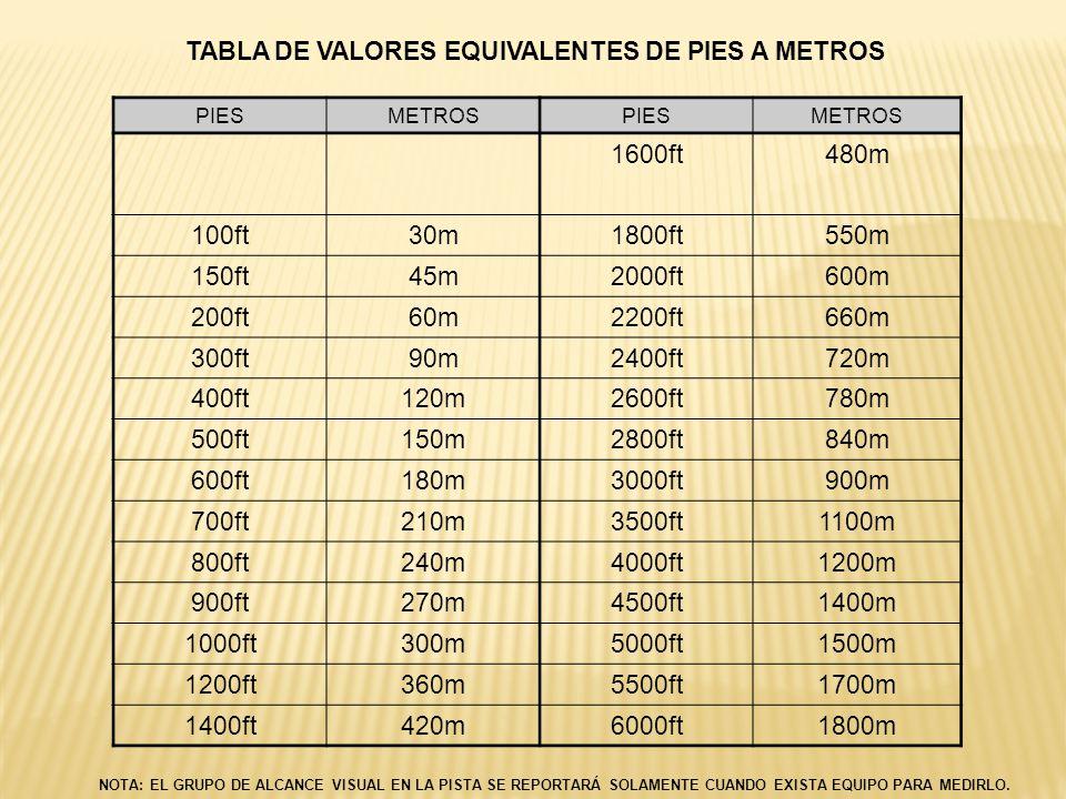 TABLA DE VALORES EQUIVALENTES DE PIES A METROS PIESMETROSPIESMETROS 1600ft480m 100ft30m1800ft550m 150ft45m2000ft600m 200ft60m2200ft660m 300ft90m2400ft