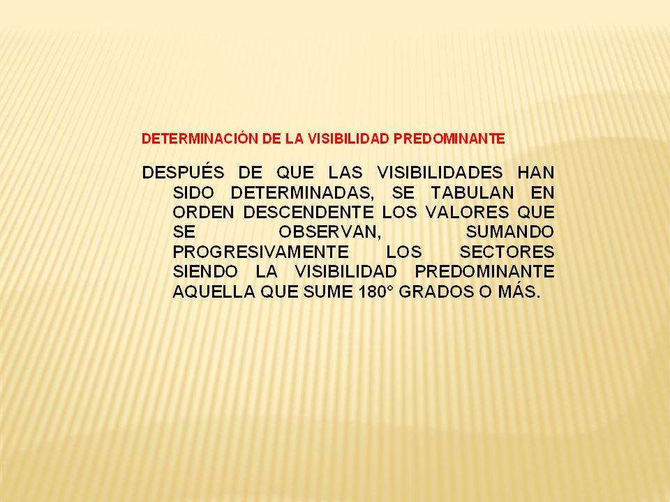 VVVVSM VISIBILIDAD LA VISIBILIDAD PREDOMINANTE.- SE CODIFICA EN MILLAS ESTATUTAS Y/O FRACCIONES, SEGUIDO DE LA ABREVIATURA SM (STATUTE MILES) QUE INDICA LAS UNIDADES EN QUE SE DETERMINÓ LA VISIBILIDAD HORIZONTAL, DE ACUERDO A LA SIGUIENTE TABLA: VALORES REPORTABLES DE VISIBILIDAD 0SM5/8SM1 5/8SM4SM12SM 1/16SM¾SM1 ¾SM5SM13SM 1/8SM7/8SM1 7/8SM6SM14SM 3/16SM1SM2SM7SM15SM ¼SM1 1/8SM2 ¼SM8SM20SM 5/16SM1 ¼SM2 ½SM9SM25SM 3/8SM1 3/8SM2 ¾SM10SM30SM ½SM1 1/2SM3SM11SM35SM a a.