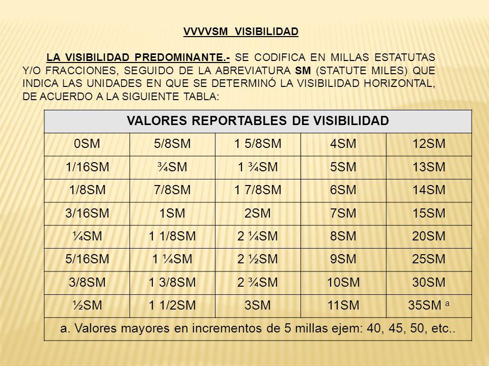 VVVVSM VISIBILIDAD LA VISIBILIDAD PREDOMINANTE.- SE CODIFICA EN MILLAS ESTATUTAS Y/O FRACCIONES, SEGUIDO DE LA ABREVIATURA SM (STATUTE MILES) QUE INDI