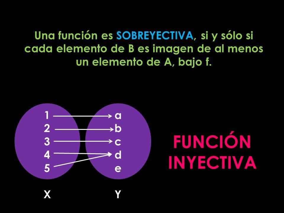 FUNCIÓN INYECTIVA Una función es SOBREYECTIVA, si y sólo si cada elemento de B es imagen de al menos un elemento de A, bajo f. abcdeabcde 1234512345 X