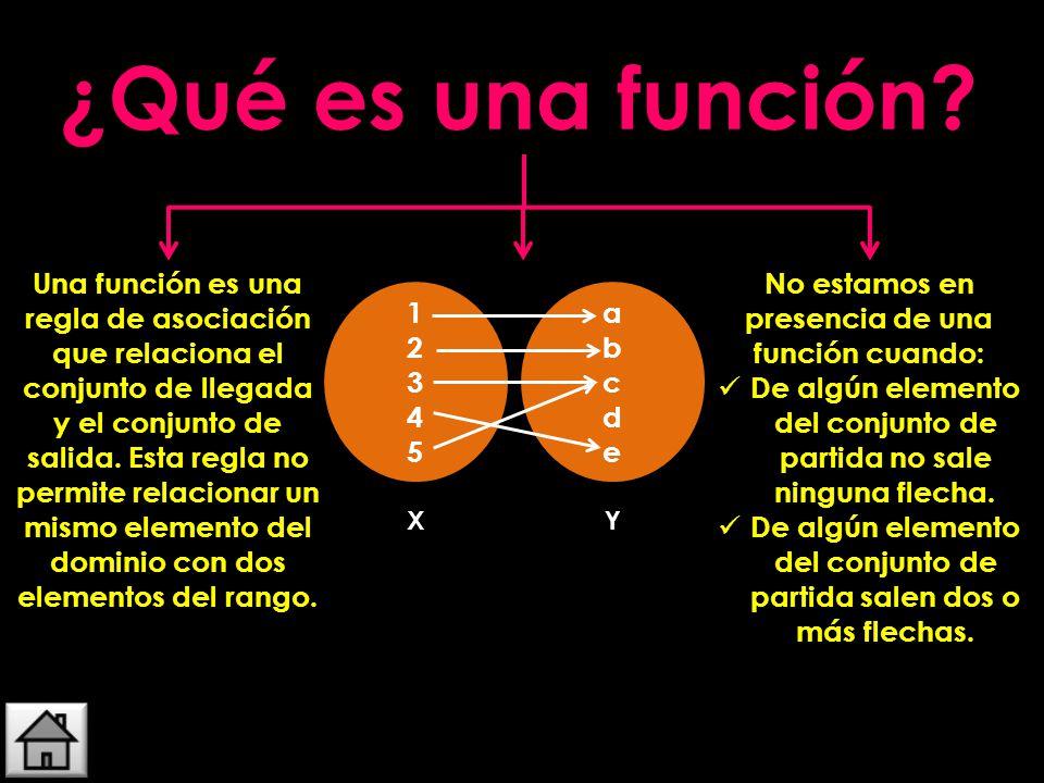Una función es una regla de asociación que relaciona el conjunto de llegada y el conjunto de salida. Esta regla no permite relacionar un mismo element