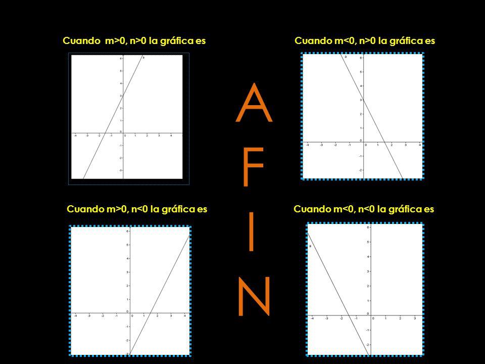 Cuando m>0, n>0 la gráfica esCuando m 0 la gráfica es Cuando m<0, n<0 la gráfica esCuando m>0, n<0 la gráfica es AFINAFIN