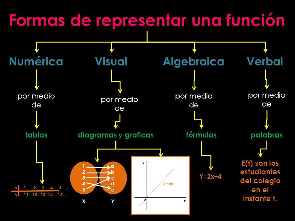 Formas de representar una función VerbalAlgebraicaVisualNumérica por medio de palabrasfórmulasdiagramas y graficastablas x 1 2 3 4 5 … y 11 12 13 14 1