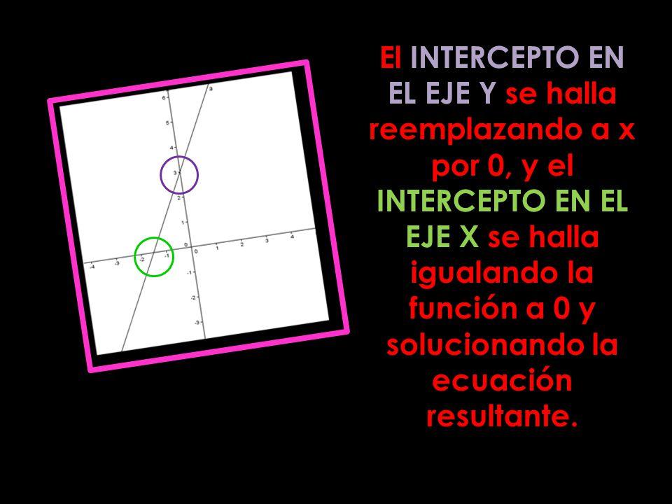 El INTERCEPTO EN EL EJE Y se halla reemplazando a x por 0, y el INTERCEPTO EN EL EJE X se halla igualando la función a 0 y solucionando la ecuación re