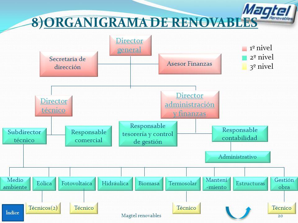 Magtel renovables20 8)ORGANIGRAMA DE RENOVABLES Secretaria de dirección Subdirector técnico Gestión obra Eólica Responsable tesorería y control de ges