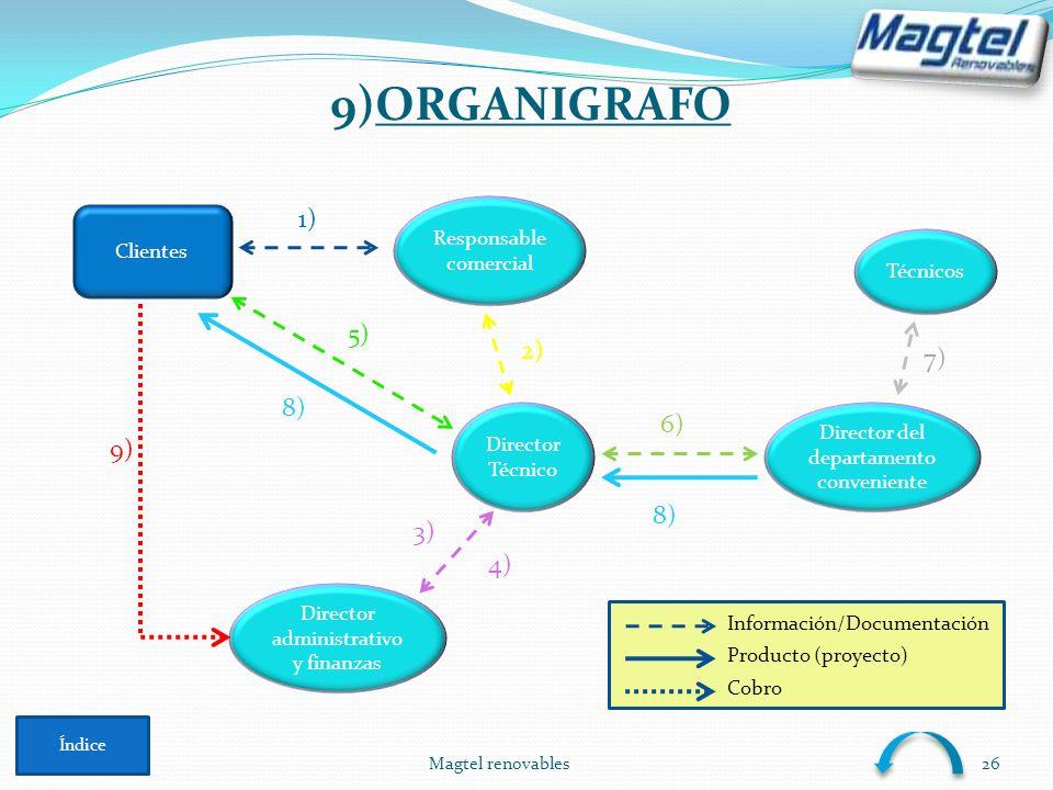 Magtel renovables26 9)ORGANIGRAFO Índice Clientes Responsable comercial Director Técnico Director administrativo y finanzas Director del departamento