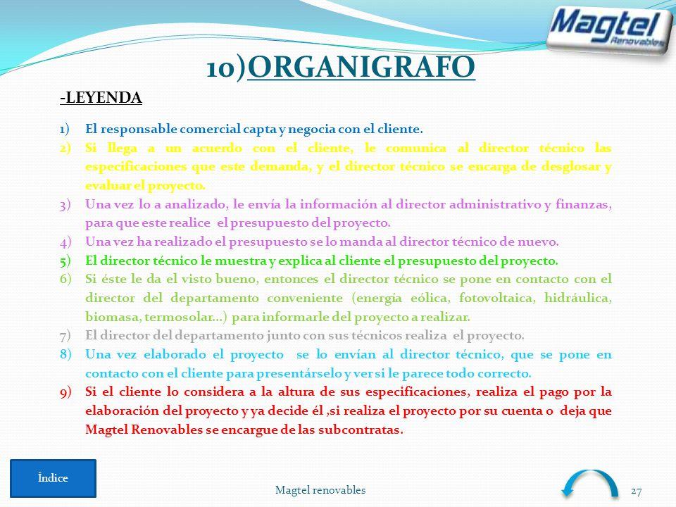 Magtel renovables27 10)ORGANIGRAFO Índice 1)El responsable comercial capta y negocia con el cliente. 2)Si llega a un acuerdo con el cliente, le comuni