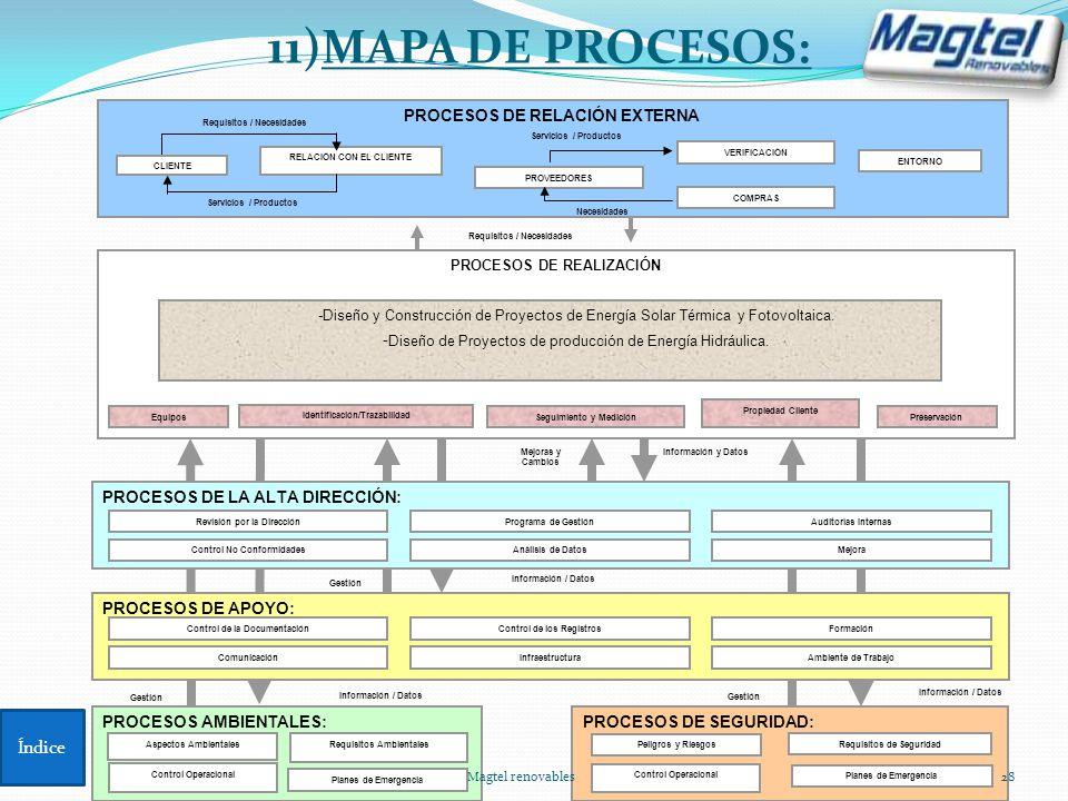 PROCESOS DE RELACIÓN EXTERNA PROCESOS DE REALIZACIÓN Gestión Información / Datos Mejoras y Cambios Información y Datos PROVEEDORES ENTORNO Requisitos