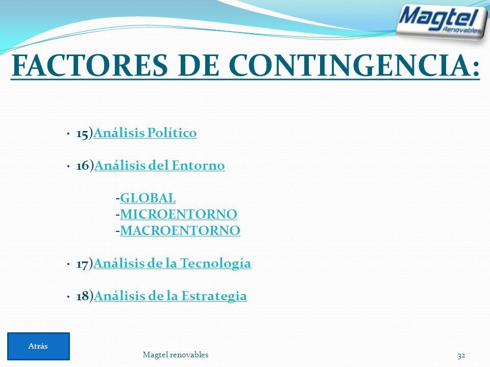 FACTORES DE CONTINGENCIA: Magtel renovables32 · 15)Análisis PolíticoAnálisis Político · 16)Análisis del EntornoAnálisis del Entorno -GLOBALGLOBAL -MIC